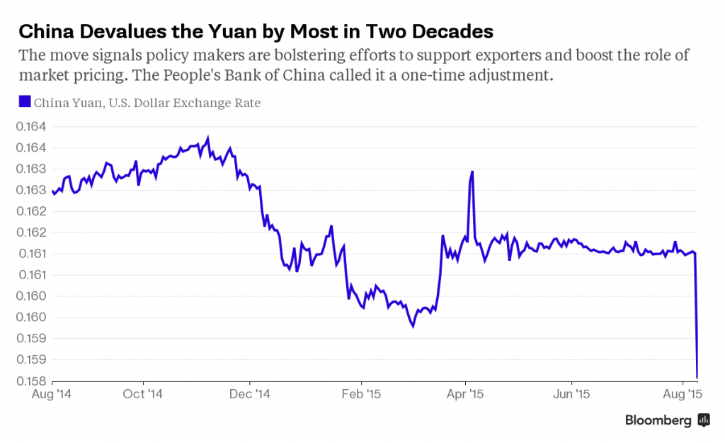 China Devalues the Yuan by Most In Two Decades