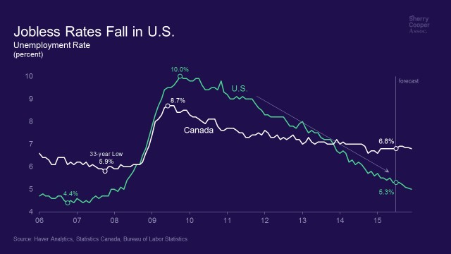Jobless Rates Fall In U.S.