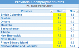 Unemployment by Province