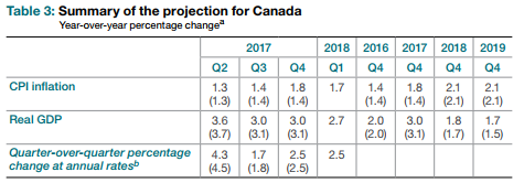 Bank of Canada Rate Decision Metrics