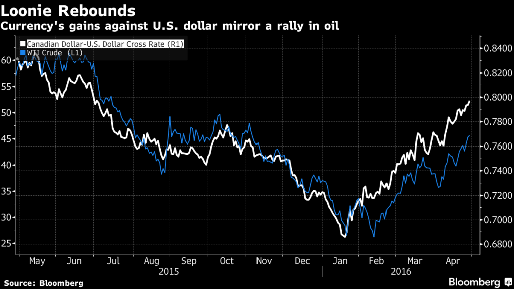 Currency's gains against U.S. dollar mirror a rally in oil