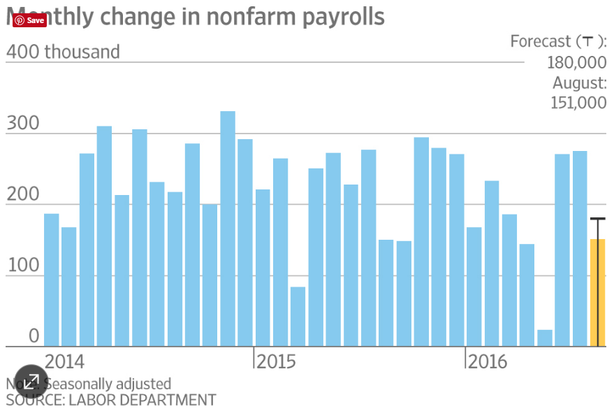 U.S. Hiring Cooled in August