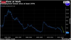 Canadian Unemployment
