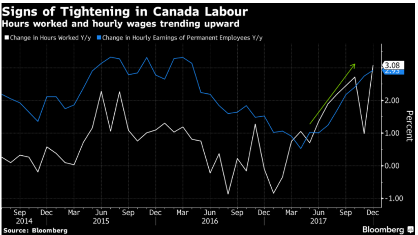 Canadian Labour Trends