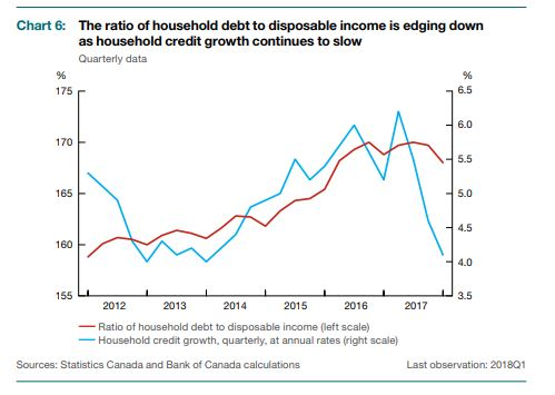 Household debt to disposible income