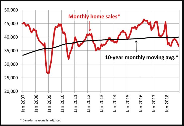 Monthly Home Sales, Jan 2007 to Jan 2018 graph