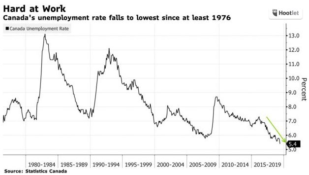 Another Strong Employment Report Signals Rebound in ...